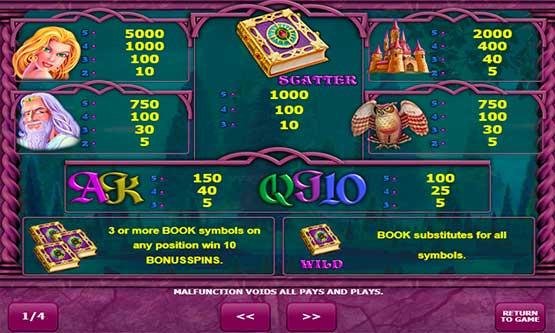 Скриншот 1 Book of Fortune